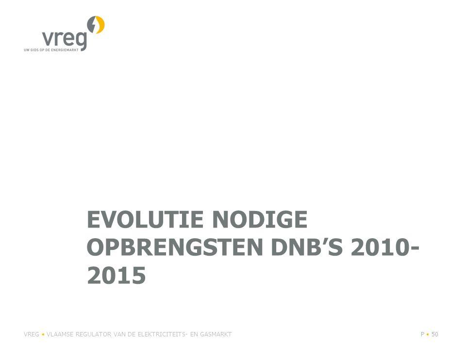 Evolutie nodige opbrengsten DNB's 2010-2015