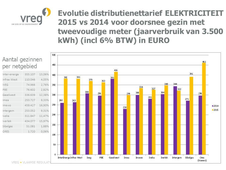 Evolutie distributienettarief ELEKTRICITEIT 2015 vs 2014 voor doorsnee gezin met tweevoudige meter (jaarverbruik van 3.500 kWh) (incl 6% BTW) in EURO