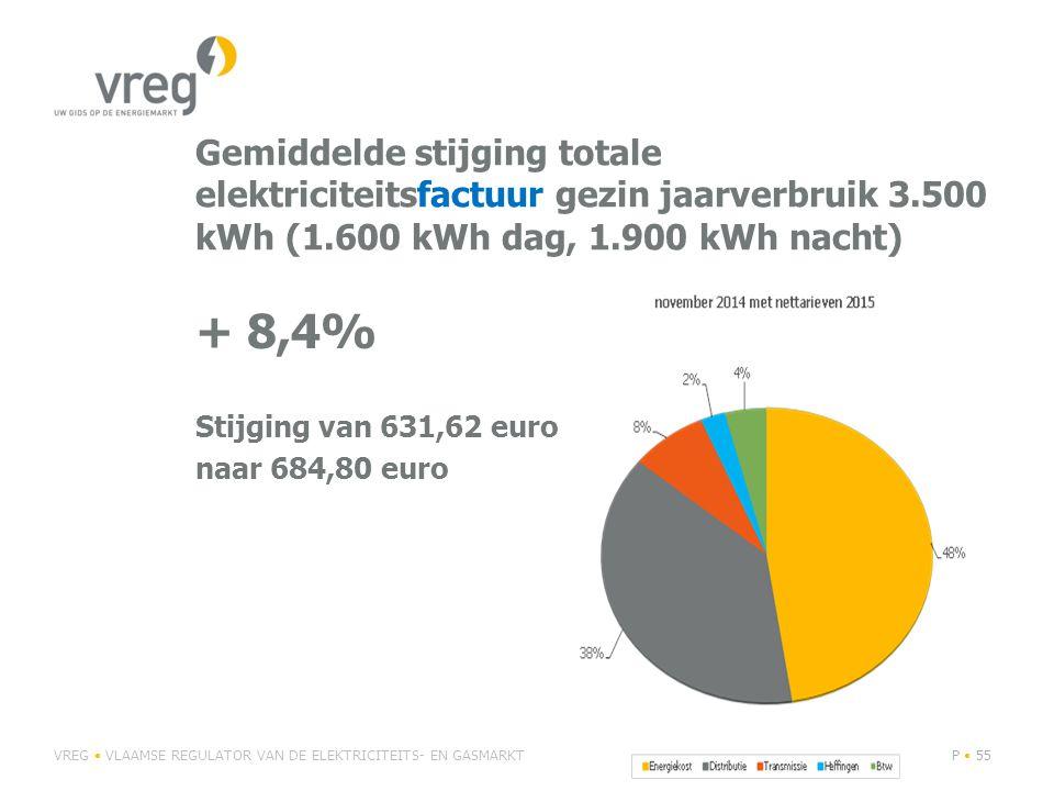 Gemiddelde stijging totale elektriciteitsfactuur gezin jaarverbruik 3