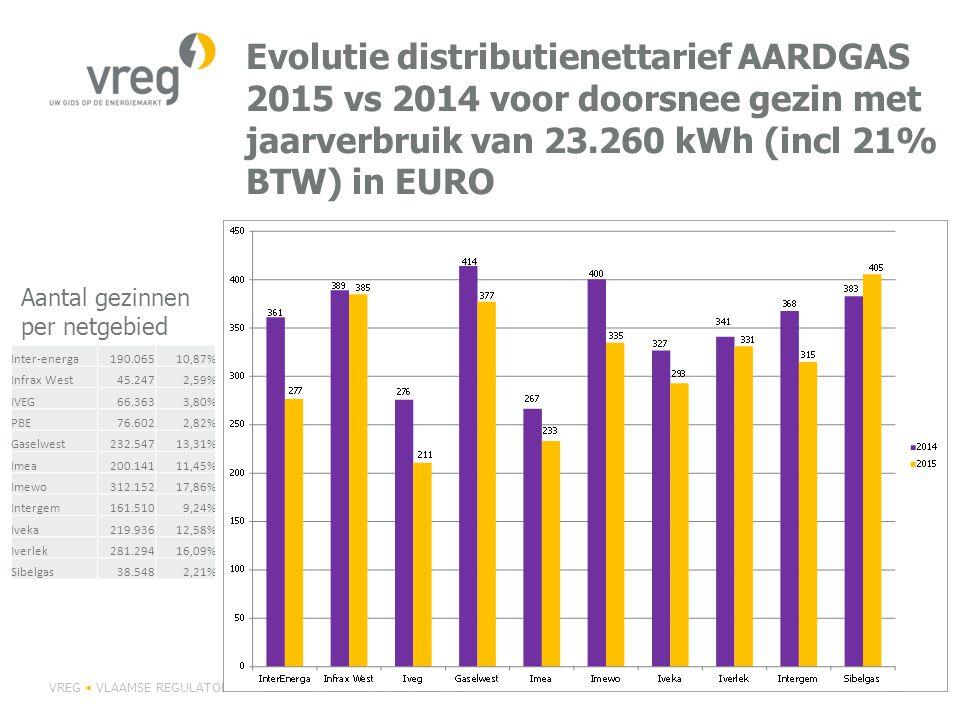 Evolutie distributienettarief AARDGAS 2015 vs 2014 voor doorsnee gezin met jaarverbruik van 23.260 kWh (incl 21% BTW) in EURO