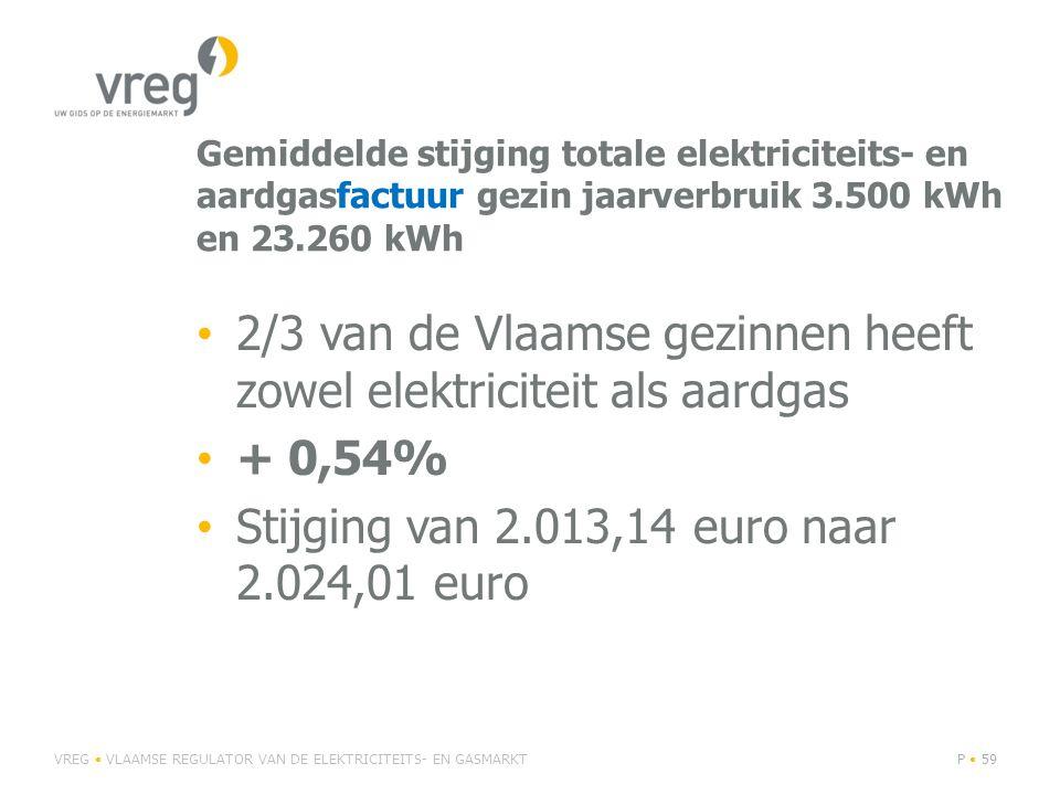 2/3 van de Vlaamse gezinnen heeft zowel elektriciteit als aardgas
