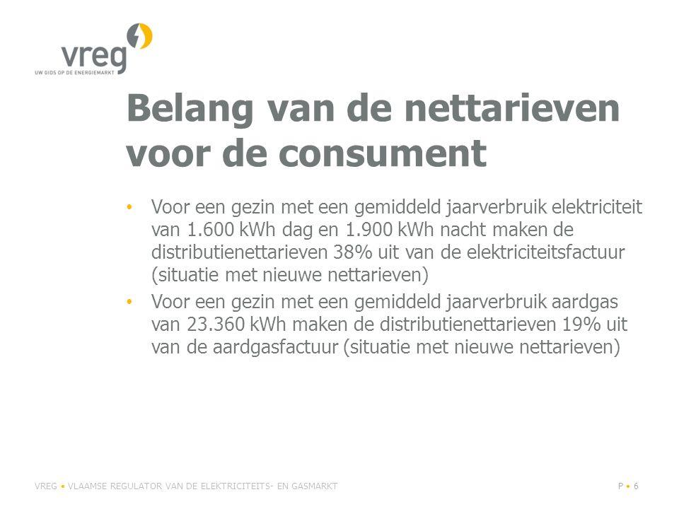 Belang van de nettarieven voor de consument