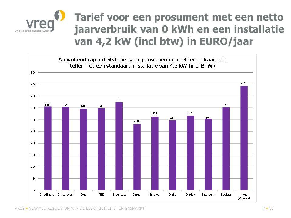 Tarief voor een prosument met een netto jaarverbruik van 0 kWh en een installatie van 4,2 kW (incl btw) in EURO/jaar