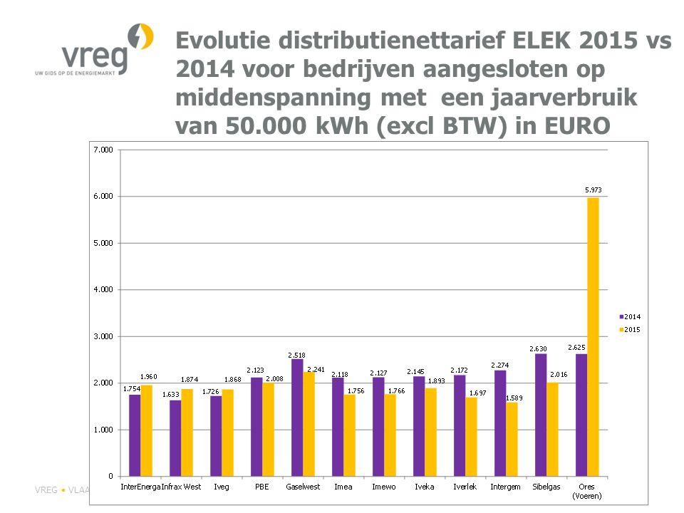 Evolutie distributienettarief ELEK 2015 vs 2014 voor bedrijven aangesloten op middenspanning met een jaarverbruik van 50.000 kWh (excl BTW) in EURO
