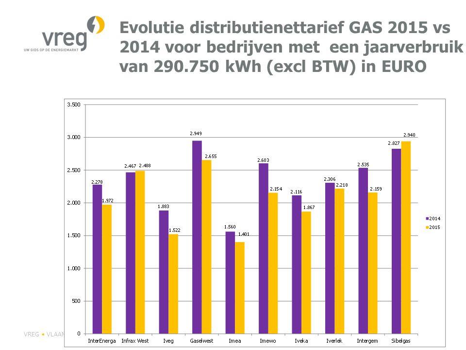 Evolutie distributienettarief GAS 2015 vs 2014 voor bedrijven met een jaarverbruik van 290.750 kWh (excl BTW) in EURO