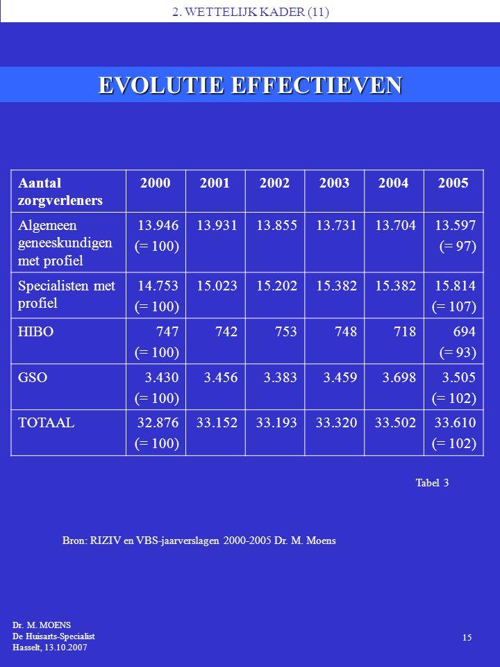 EVOLUTIE EFFECTIEVEN Aantal zorgverleners 2000 2001 2002 2003 2004