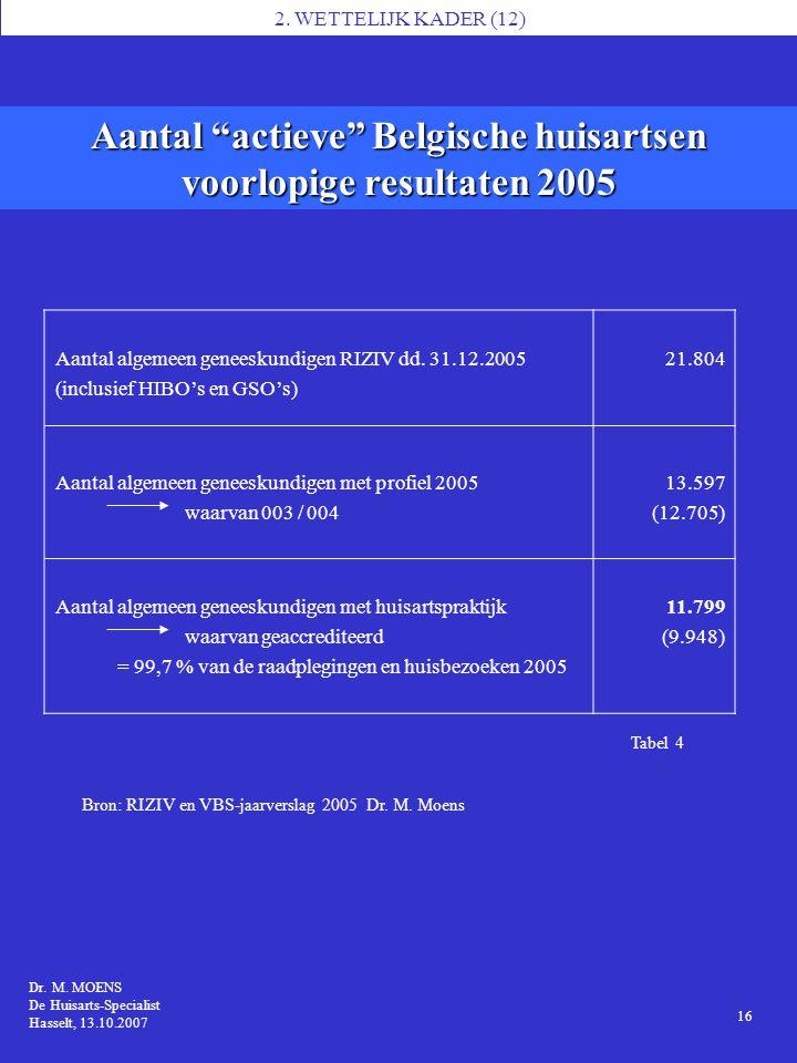 Aantal actieve Belgische huisartsen voorlopige resultaten 2005