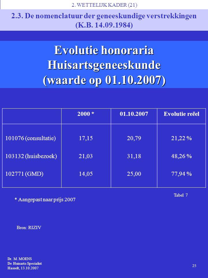 Evolutie honoraria Huisartsgeneeskunde (waarde op 01.10.2007)