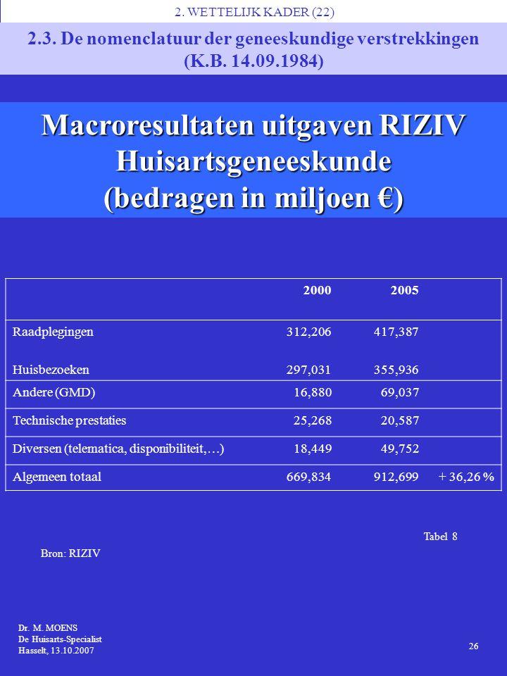 Macroresultaten uitgaven RIZIV (bedragen in miljoen €)