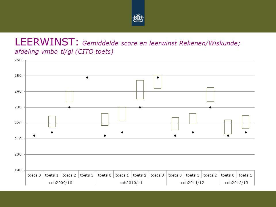 LEERWINST: Gemiddelde score en leerwinst Rekenen/Wiskunde; afdeling vmbo tl/gl (CITO toets)