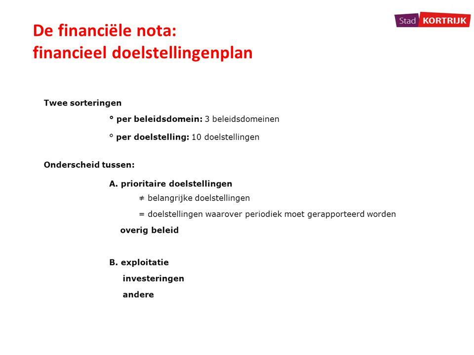 De financiële nota: financieel doelstellingenplan