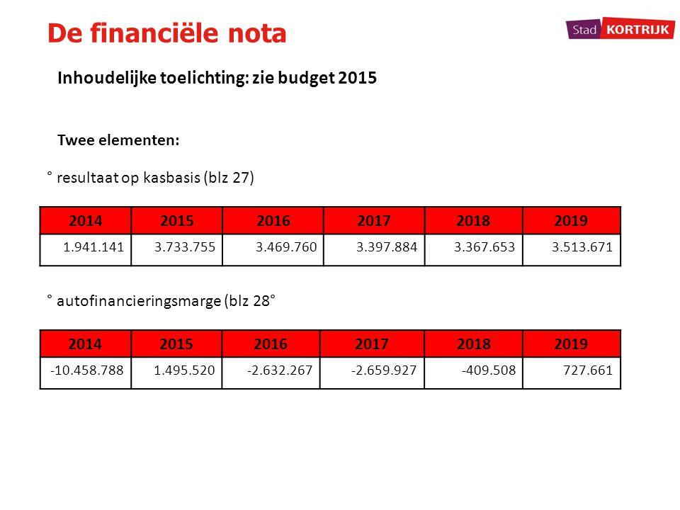De financiële nota Inhoudelijke toelichting: zie budget 2015