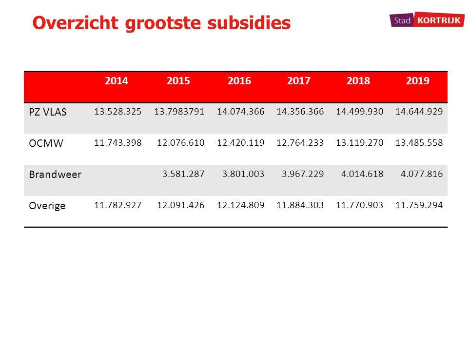 Overzicht grootste subsidies