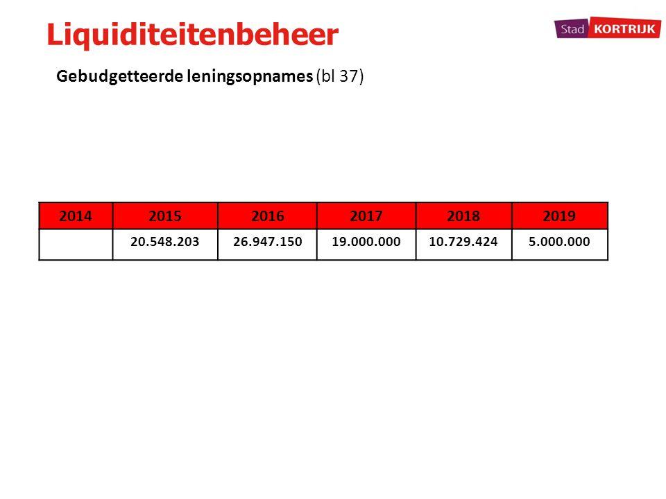 Liquiditeitenbeheer Gebudgetteerde leningsopnames (bl 37) 2014 2015
