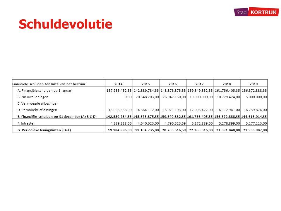 Schuldevolutie Financiële schulden ten laste van het bestuur 2014 2015
