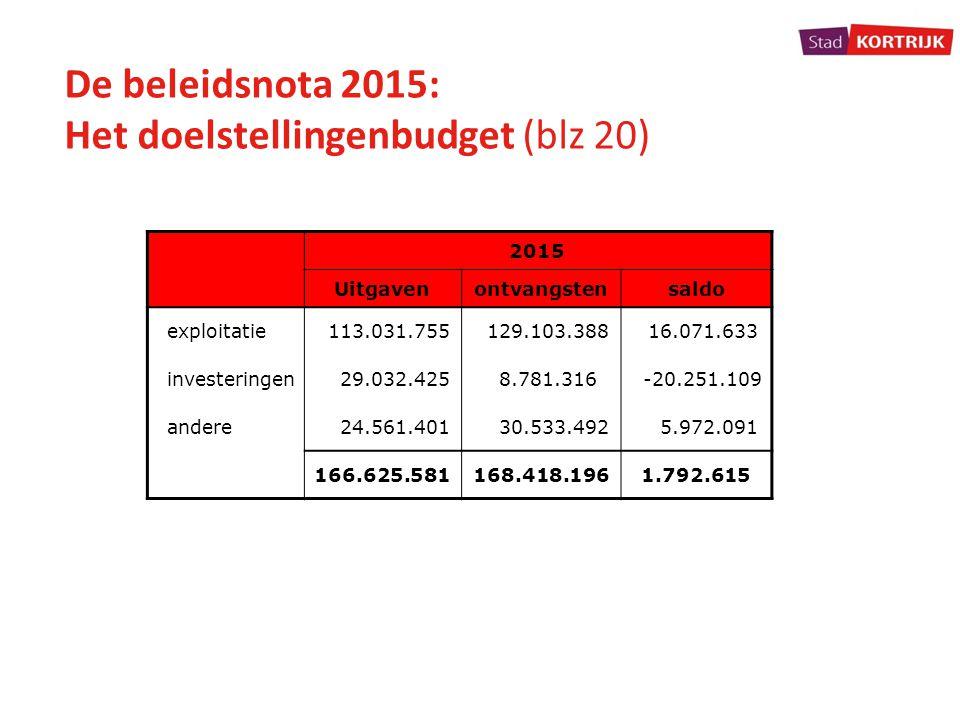 Het doelstellingenbudget (blz 20)