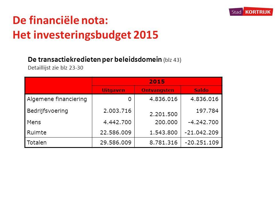 Het investeringsbudget 2015