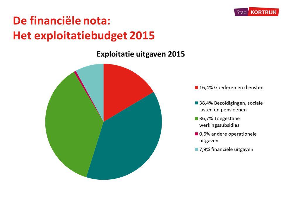 De financiële nota: Het exploitatiebudget 2015