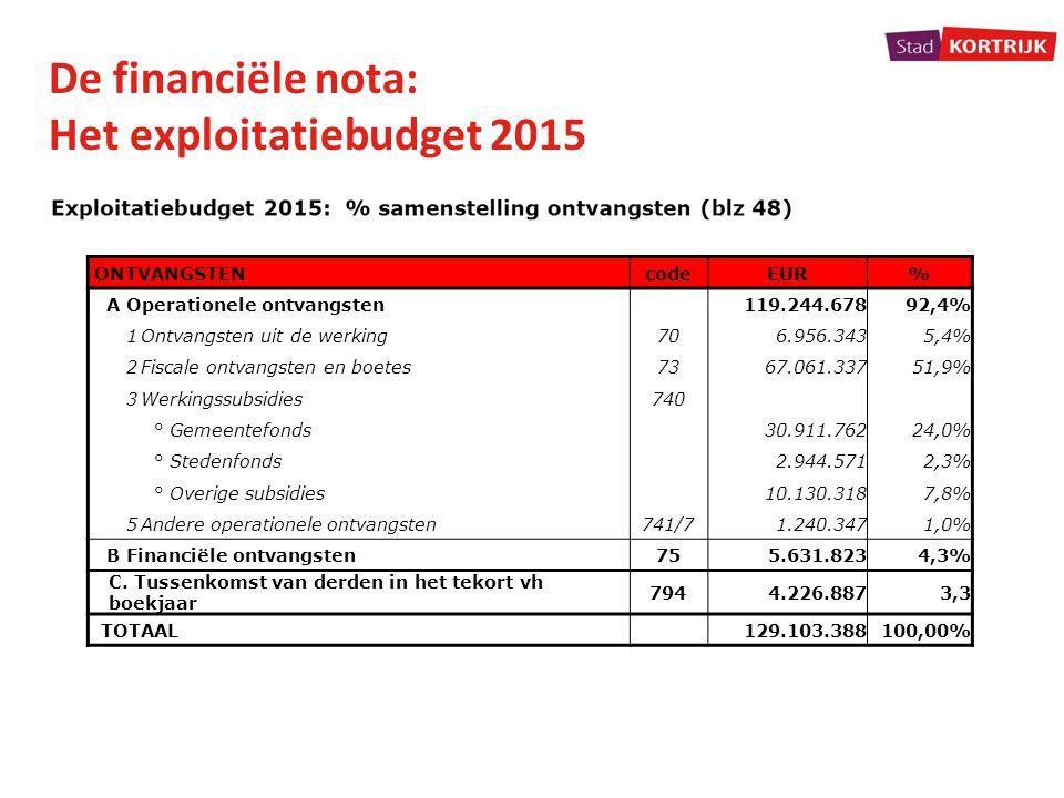 Het exploitatiebudget 2015