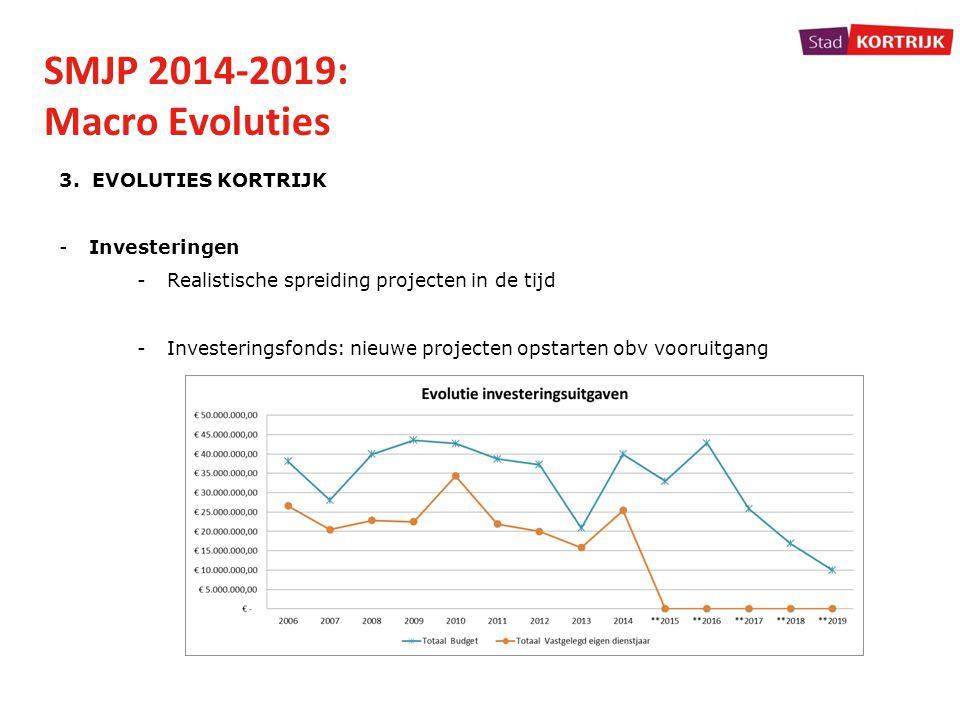 SMJP 2014-2019: Macro Evoluties 3. EVOLUTIES KORTRIJK Investeringen