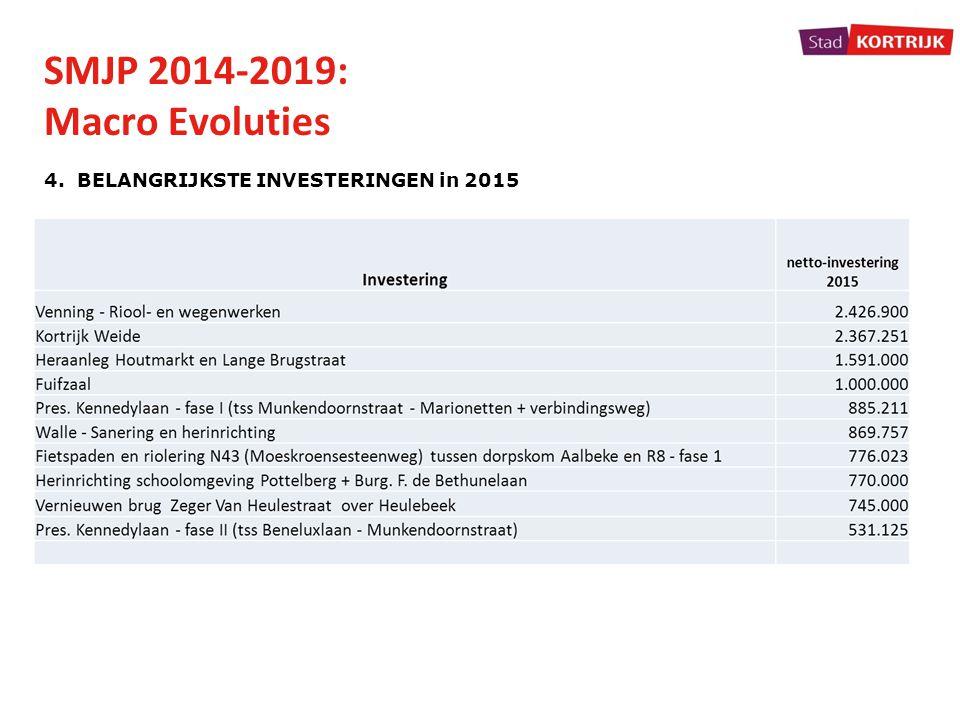 SMJP 2014-2019: Macro Evoluties 4. BELANGRIJKSTE INVESTERINGEN in 2015