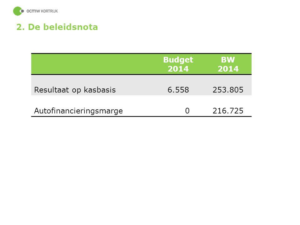 2. De beleidsnota Budget 2014 BW 2014 Resultaat op kasbasis 6.558