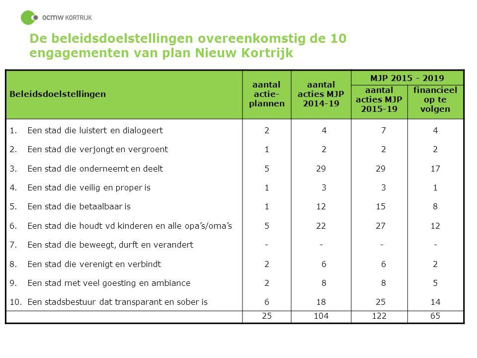 De beleidsdoelstellingen overeenkomstig de 10 engagementen van plan Nieuw Kortrijk
