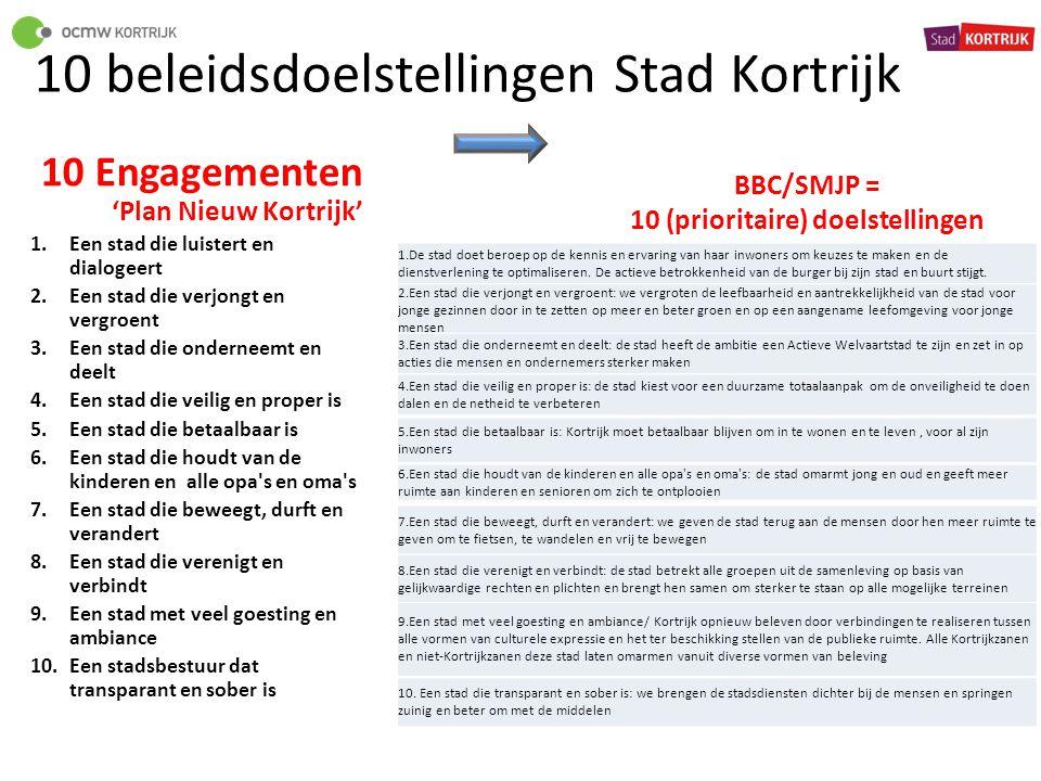 10 beleidsdoelstellingen Stad Kortrijk