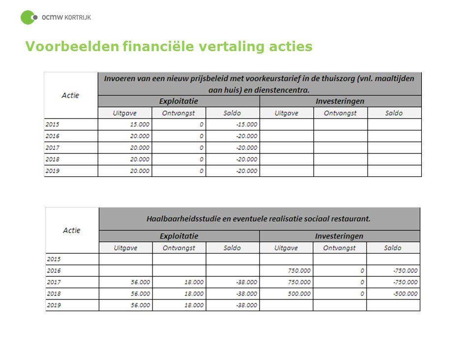 Voorbeelden financiële vertaling acties