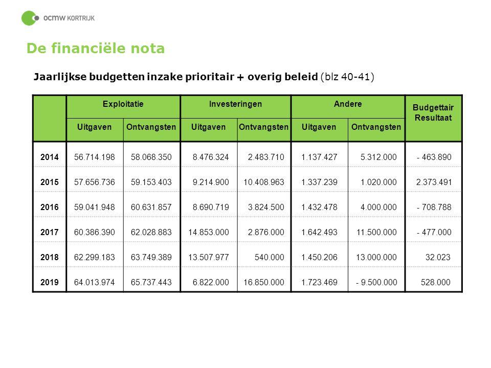 De financiële nota Jaarlijkse budgetten inzake prioritair + overig beleid (blz 40-41) Exploitatie.