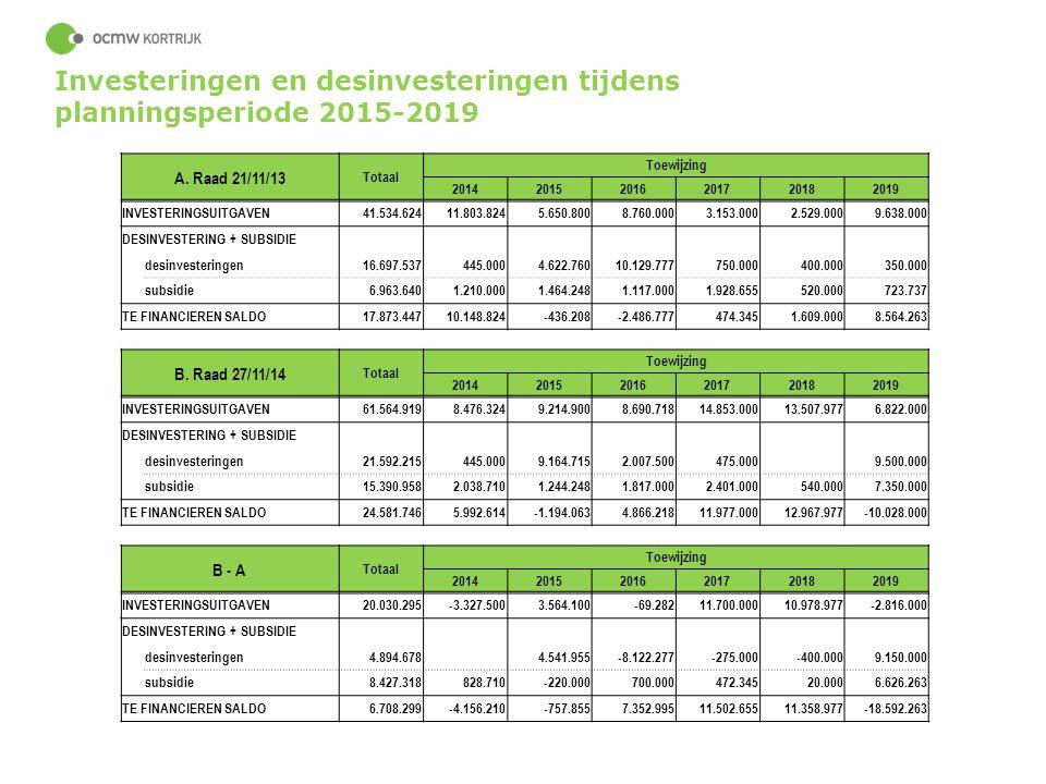 Investeringen en desinvesteringen tijdens planningsperiode 2015-2019