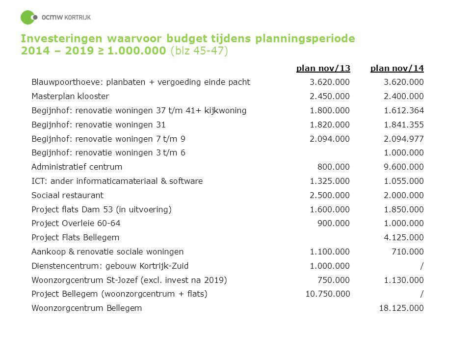 Investeringen waarvoor budget tijdens planningsperiode 2014 – 2019 ≥ 1