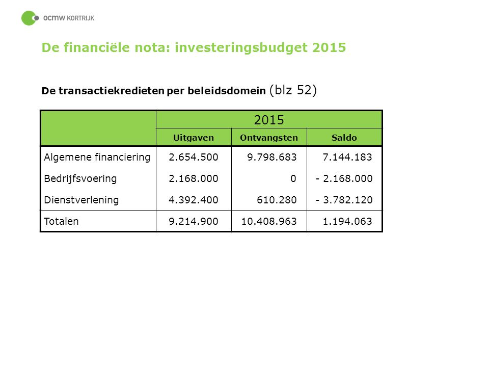 De financiële nota: investeringsbudget 2015 2015