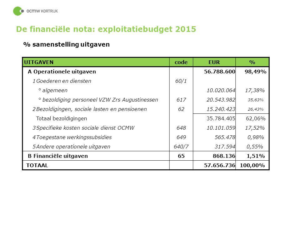 De financiële nota: exploitatiebudget 2015