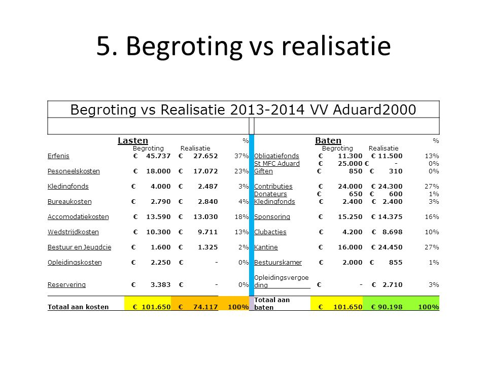5. Begroting vs realisatie