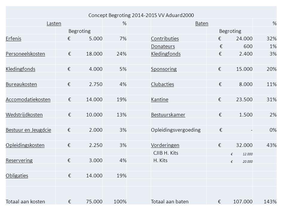 Concept Begroting 2014-2015 VV Aduard2000
