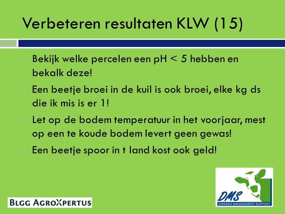 Verbeteren resultaten KLW (15)