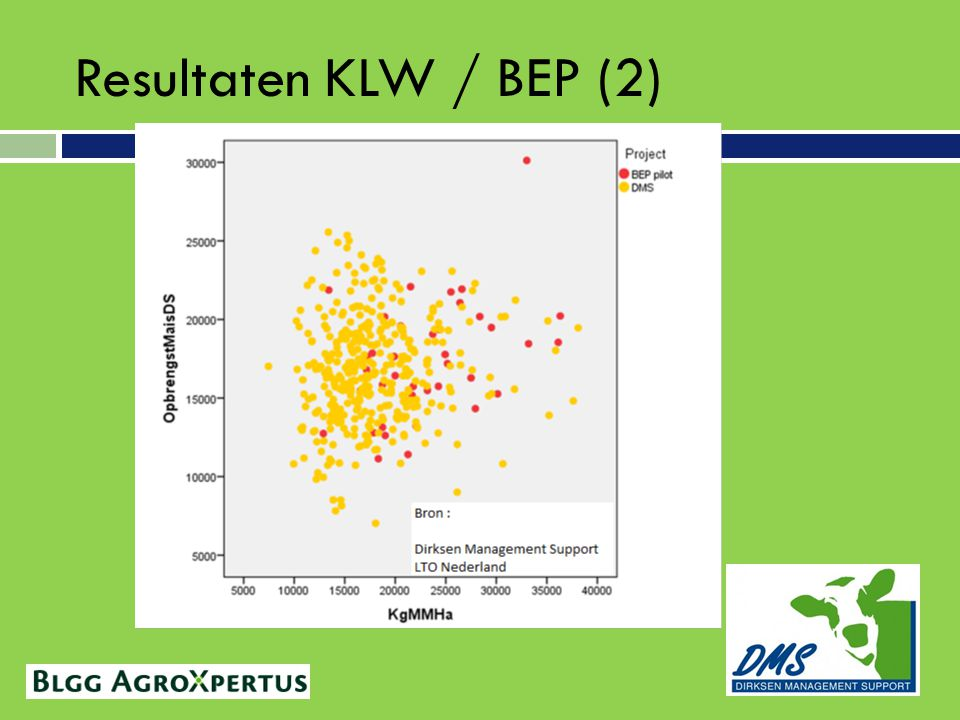 Resultaten KLW / BEP (2)