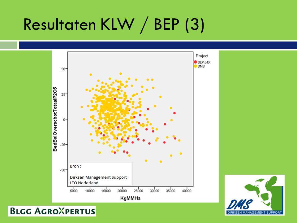 Resultaten KLW / BEP (3)
