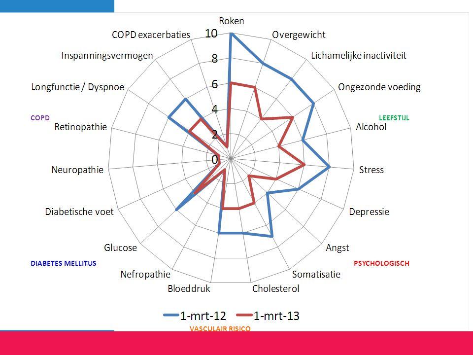 Visualiseren van de gezondheid status helpt bij gedeelde besluitvorming met patiënt Benodigde parameters worden veelal reeds geregistreerd in KIS