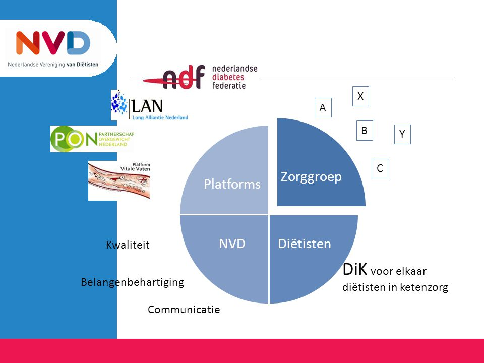 DiK voor elkaar Zorggroep Diëtisten NVD Platforms X A B Y C Kwaliteit