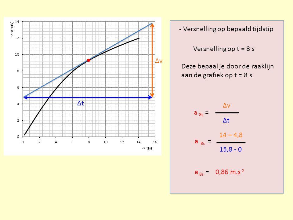 Δv - Versnelling op bepaald tijdstip. Versnelling op t = 8 s. Deze bepaal je door de raaklijn. aan de grafiek op t = 8 s.