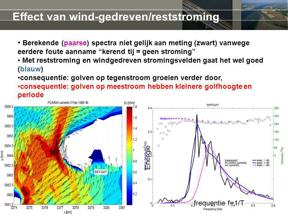 Effect van wind-gedreven/reststroming