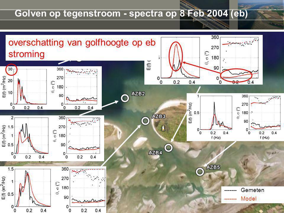 Golven op tegenstroom - spectra op 8 Feb 2004 (eb)