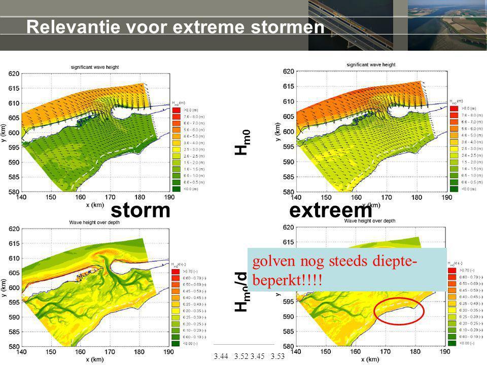 storm extreem Relevantie voor extreme stormen Hm0/d Hm0