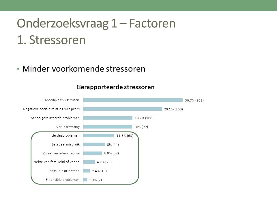 Onderzoeksvraag 1 – Factoren 1. Stressoren