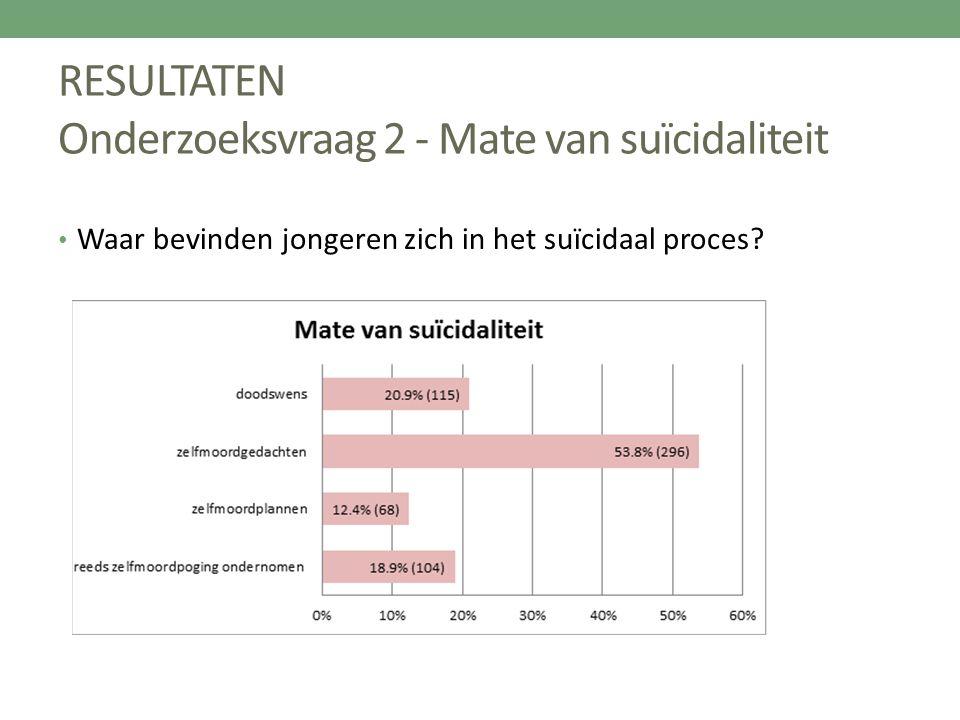 RESULTATEN Onderzoeksvraag 2 - Mate van suïcidaliteit