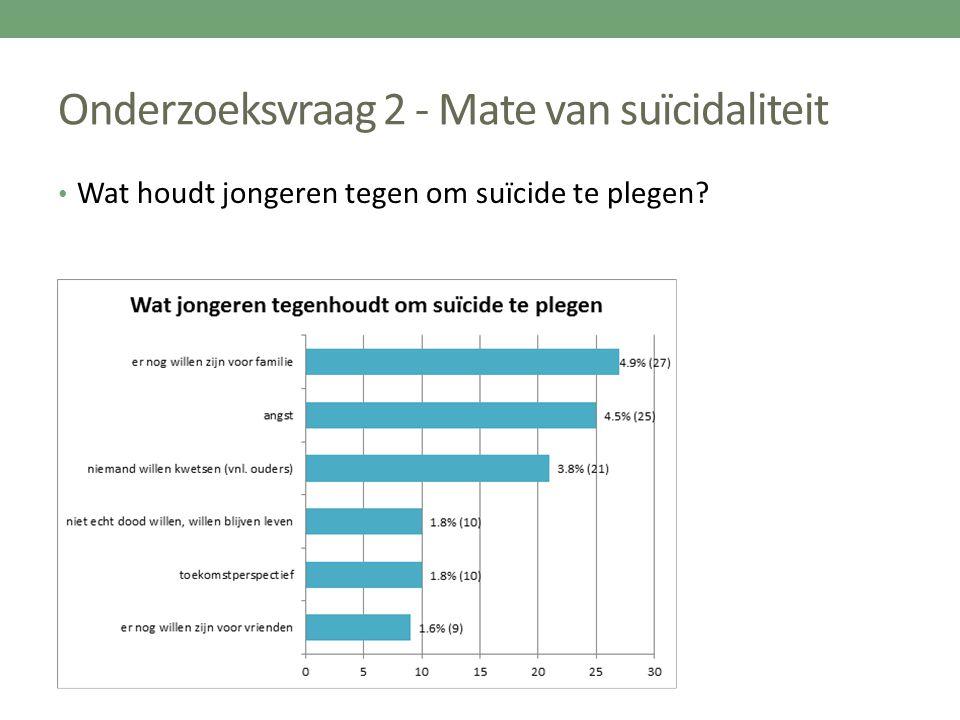Onderzoeksvraag 2 - Mate van suïcidaliteit