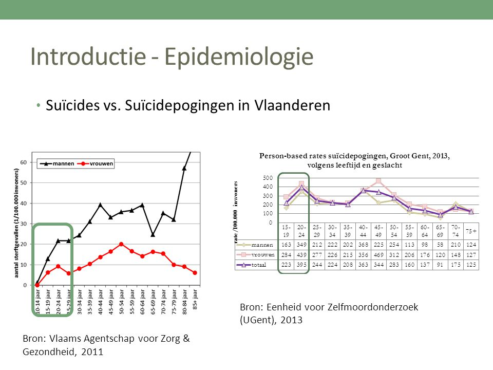 Introductie - Epidemiologie