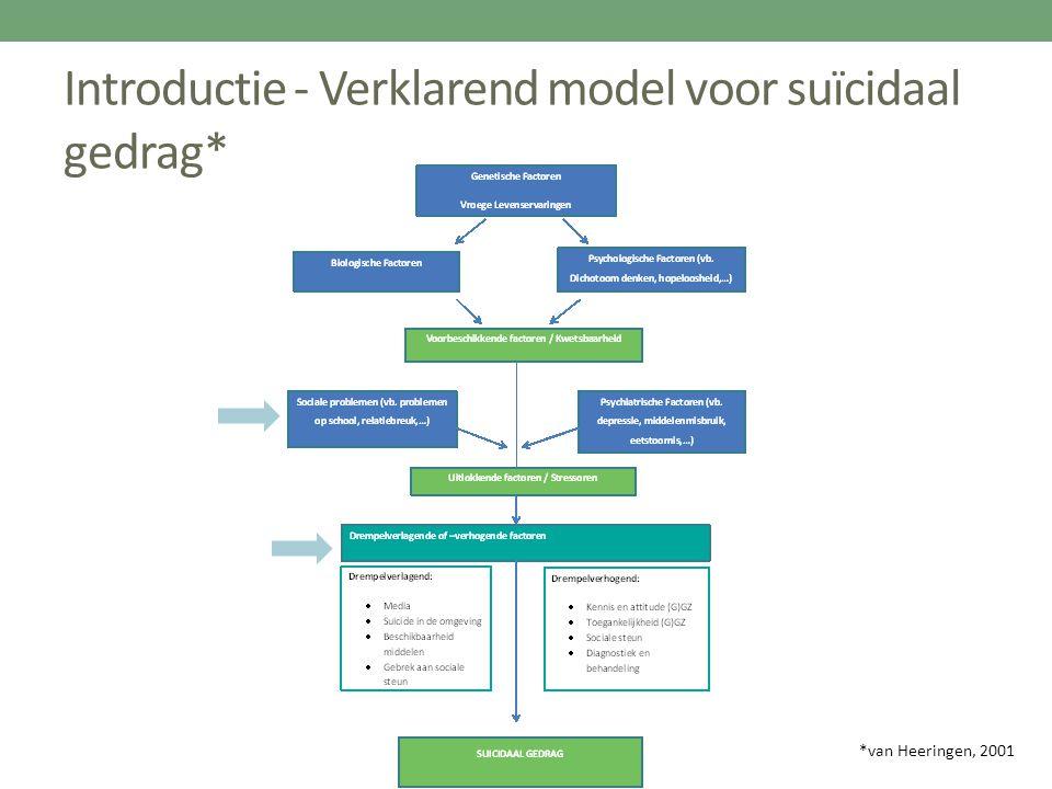 Introductie - Verklarend model voor suïcidaal gedrag*